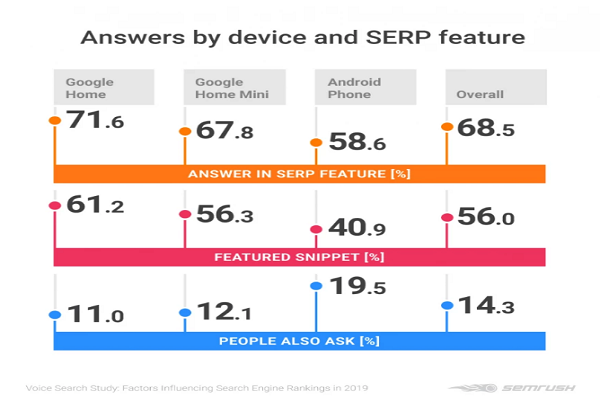 statistics on the rate of answers by type of device and SERP features